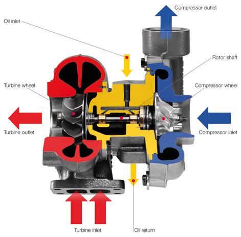 Turbocharger bearing lubrication system