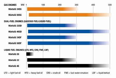 Wartsila Diesel Engine Details - Output Range - RPM